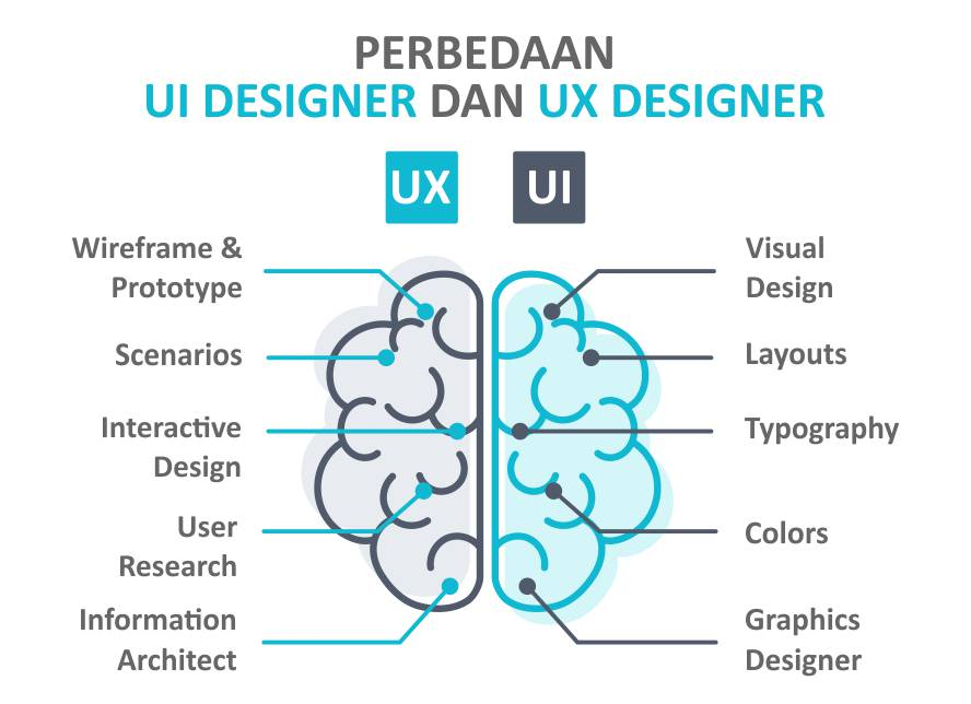 Mengenal Apa itu UI dan UX